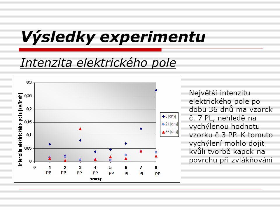 Výsledky experimentu Intenzita elektrického pole Největší intenzitu elektrického pole po dobu 36 dnů ma vzorek č. 7 PL, nehledě na vychýlenou hodnotu