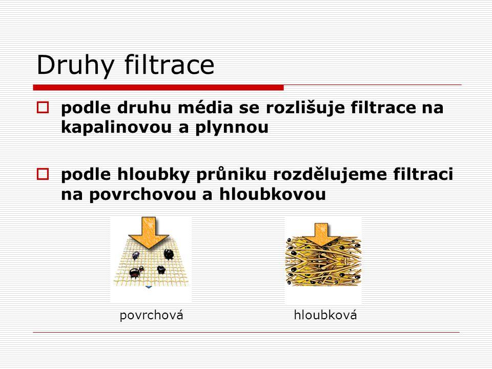 Druhy filtrace  podle druhu média se rozlišuje filtrace na kapalinovou a plynnou  podle hloubky průniku rozdělujeme filtraci na povrchovou a hloubko