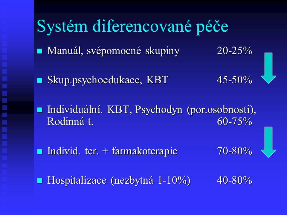 Systém diferencované péče Manuál, svépomocné skupiny 20-25% Manuál, svépomocné skupiny 20-25% Skup.psychoedukace, KBT 45-50% Skup.psychoedukace, KBT 45-50% Individuální.