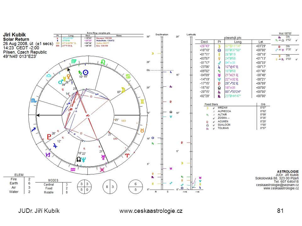 MakeMake konjunkce Luna 2008 - 2012 JUDr. Jiří Kubíkwww.ceskaastrologie.cz82