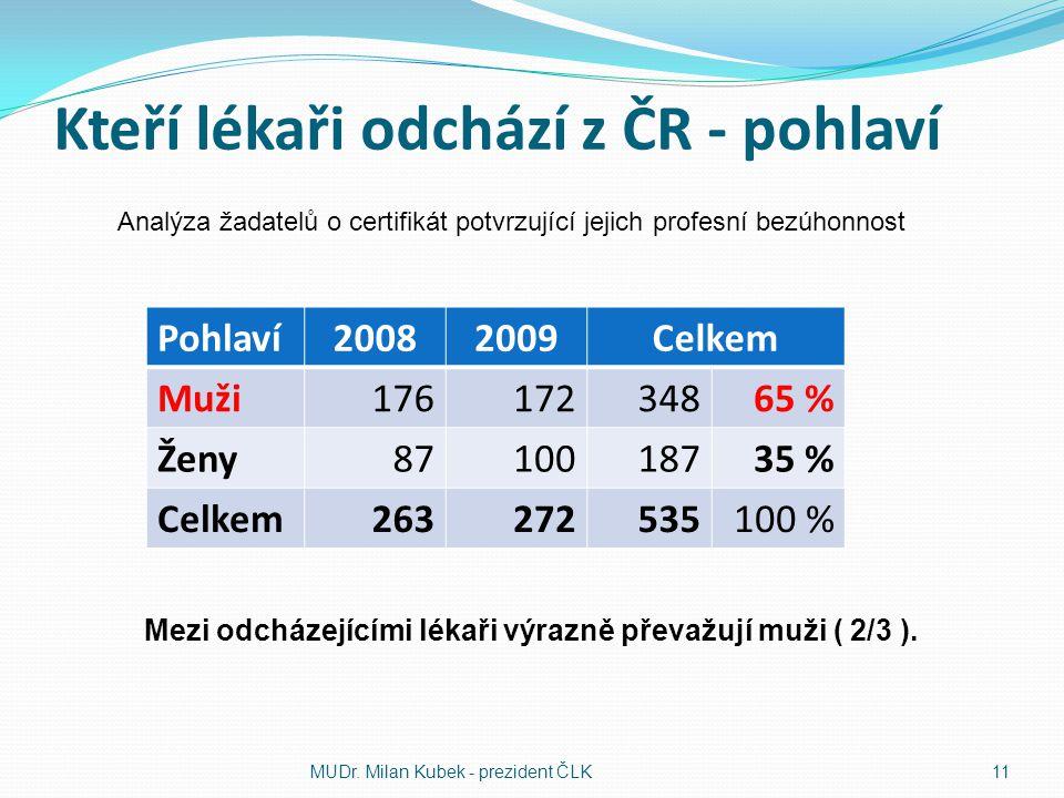 Kteří lékaři odchází z ČR - pohlaví Pohlaví20082009Celkem Muži17617234865 % Ženy8710018735 % Celkem263272535100 % MUDr. Milan Kubek - prezident ČLK 11