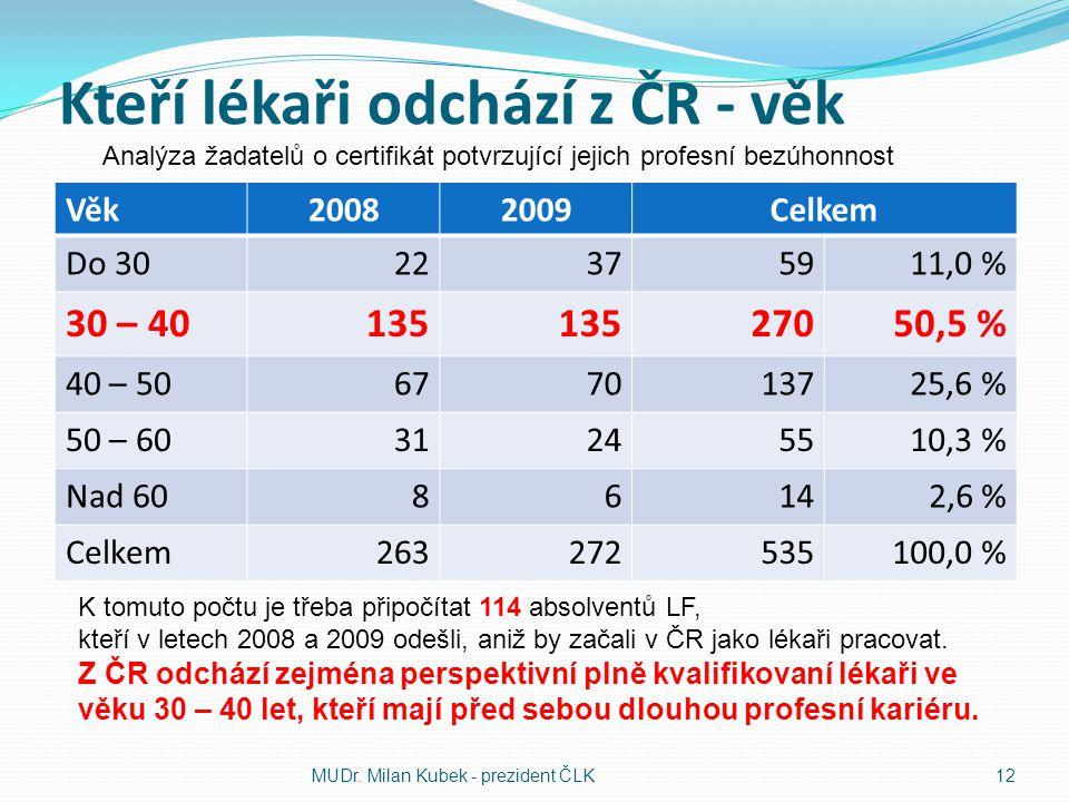 Kteří lékaři odchází z ČR - věk Věk20082009Celkem Do 3022375911,0 % 30 – 40135 27050,5 % 40 – 50677013725,6 % 50 – 6031245510,3 % Nad 6086142,6 % Celk