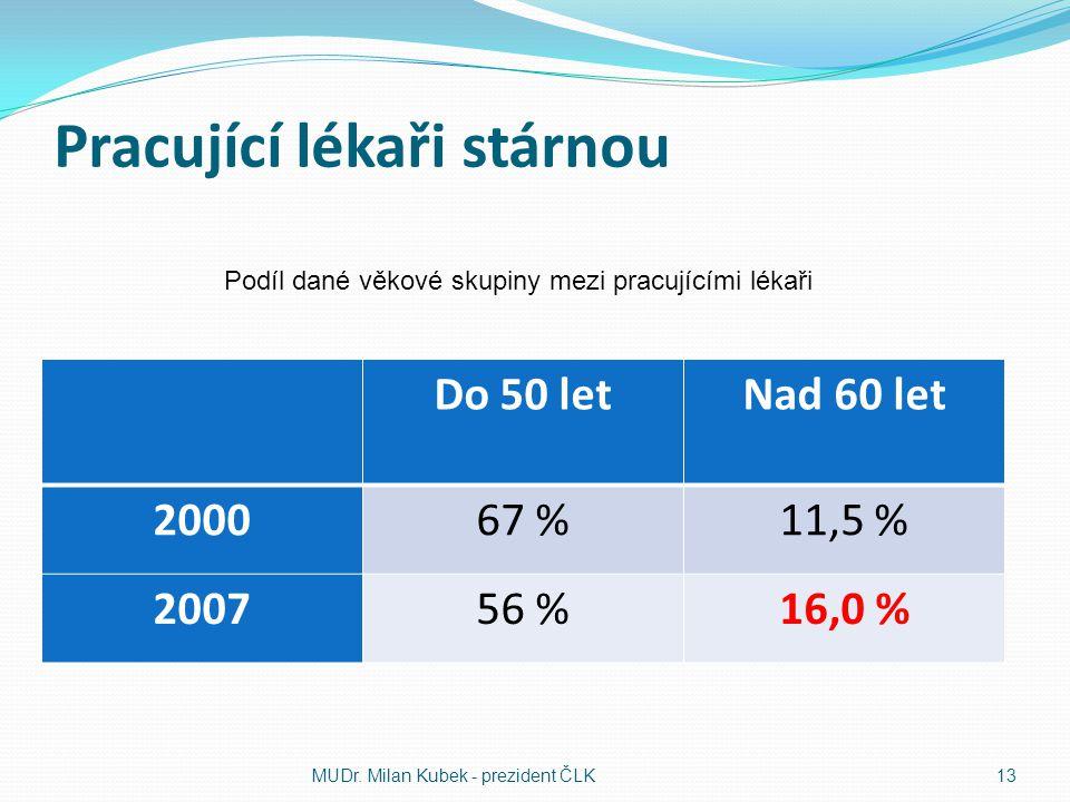 Pracující lékaři stárnou Do 50 letNad 60 let 200067 %11,5 % 200756 %16,0 % MUDr. Milan Kubek - prezident ČLK 13 Podíl dané věkové skupiny mezi pracují