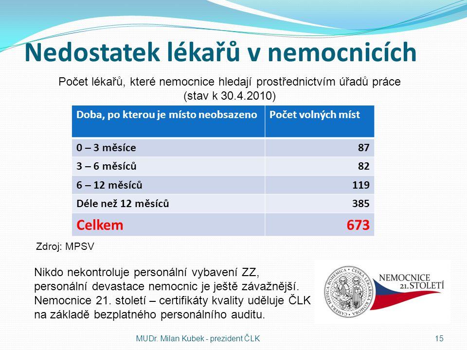 Nedostatek lékařů v nemocnicích Doba, po kterou je místo neobsazenoPočet volných míst 0 – 3 měsíce87 3 – 6 měsíců82 6 – 12 měsíců119 Déle než 12 měsíc