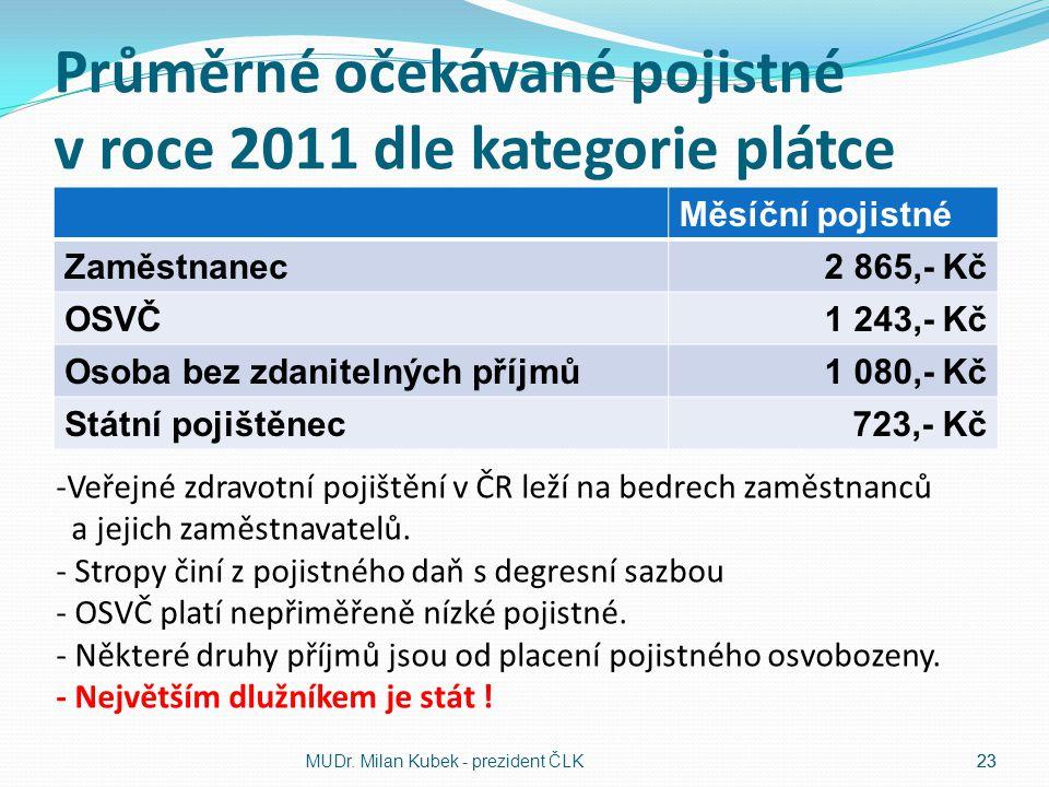 23 Průměrné očekávané pojistné v roce 2011 dle kategorie plátce Měsíční pojistné Zaměstnanec2 865,- Kč OSVČ1 243,- Kč Osoba bez zdanitelných příjmů1 0