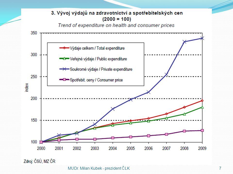 Předražené léky - řešení Dočasně nepřiznávat úhradu z veřejného pojištění těm lékům, jejichž výrobce není schopen doložit vyšší účinnost oproti dosavadní levnější terapii Nejsme tak bohatí, abychom mohli platit léky, které si nedovolí platit v Německu nebo Velké Británii Regulovat náklady na léčbu ve specializovaných centrech Jediná úhradovou vyhláškou (396/2010 Sb.) ministra Hegera neregulovaná položka.