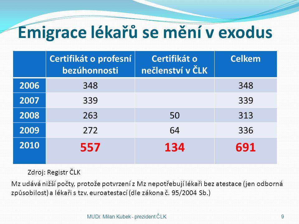 Emigrace lékařů se mění v exodus Certifikát o profesní bezúhonnosti Certifikát o nečlenství v ČLK Celkem 2006348 2007339 200826350313 200927264336 201