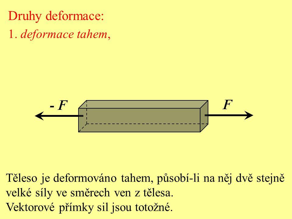 Druhy deformace: 1. deformace tahem, Těleso je deformováno tahem, působí-li na něj dvě stejně velké síly ve směrech ven z tělesa. Vektorové přímky sil