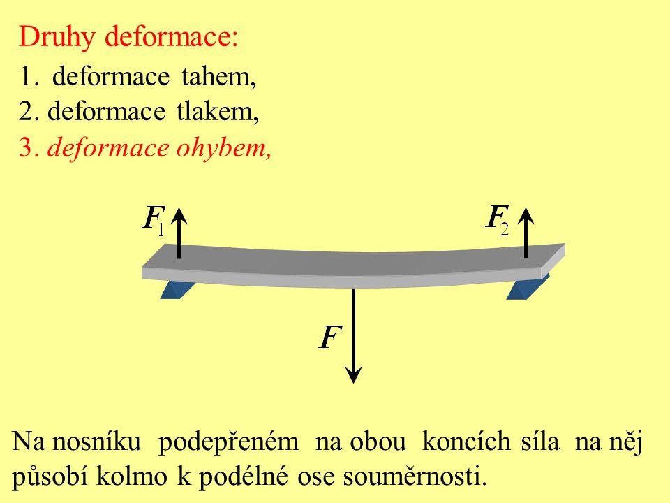 Druhy deformace: 1.deformace tahem, 2. deformace tlakem, 3. deformace ohybem, Na nosníku podepřeném na obou koncích síla na něj působí kolmo k podélné