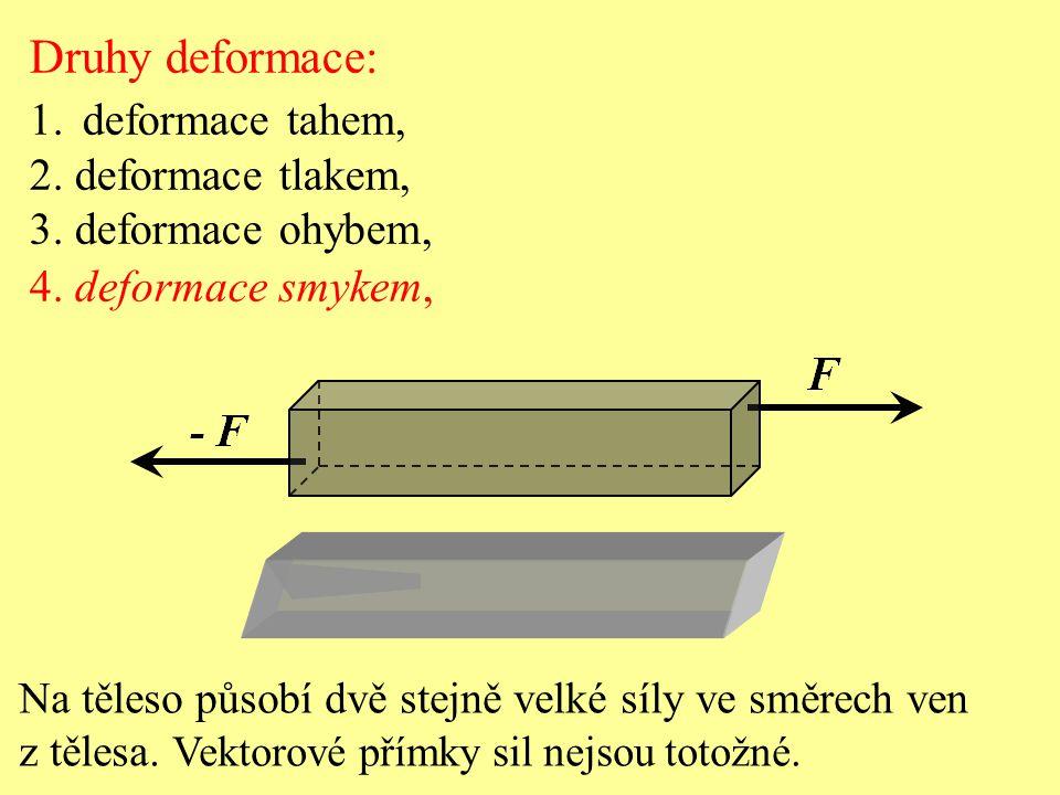 Druhy deformace: 1.deformace tahem, 2. deformace tlakem, 3. deformace ohybem, 4. deformace smykem, Na těleso působí dvě stejně velké síly ve směrech v