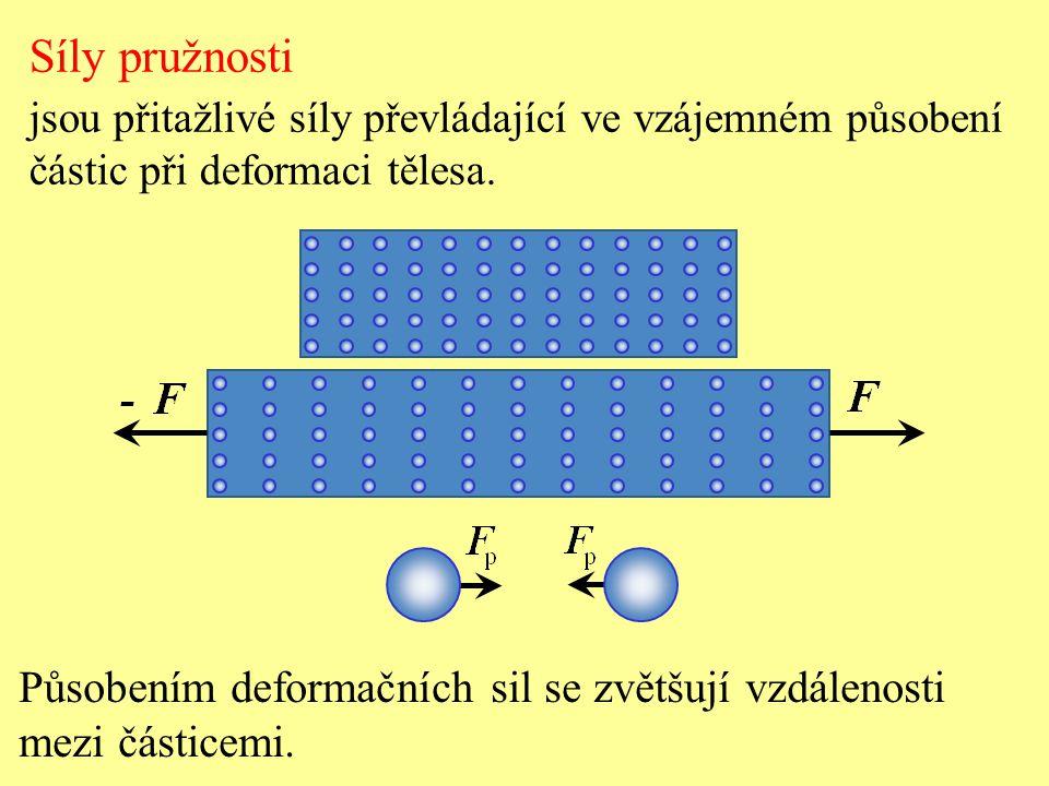 Síly pružnosti jsou přitažlivé síly převládající ve vzájemném působení částic při deformaci tělesa. Působením deformačních sil se zvětšují vzdálenosti