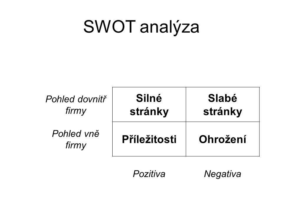 SWOT analýza Pohled dovnitř firmy Silné stránky Slabé stránky Pohled vně firmy PříležitostiOhrožení PozitivaNegativa