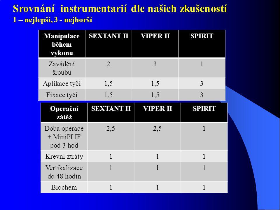 Srovnání instrumentarií dle našich zkušeností 1 – nejlepší, 3 - nejhorší 1.Manipulace během výkonu Manipulace během výkonu SEXTANT IIVIPER IISPIRIT Zavádění šroubů 231 Aplikace tyčí1,5 3 Fixace tyčí1,5 3 Operační zátěž SEXTANT IIVIPER IISPIRIT Doba operace + MiniPLIF pod 3 hod 2,5 1 Krevní ztráty111 Vertikalizace do 48 hodin 111 Biochem111