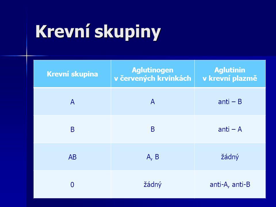 Krevní skupiny Krevní skupina Aglutinogen v červených krvinkách Aglutinin v krevní plazmě AAanti – B BBanti – A ABA, Bžádný 0 anti-A, anti-B