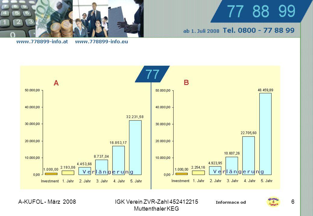 A-KUFOL - März 2008IGK Verein ZVR-Zahl 452412215 Muttenthaler KEG 6 Informace od