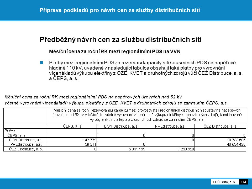 Příprava podkladů pro návrh cen za služby distribučních sítí Předběžný návrh cen za službu distribučních sítí Měsíční cena za roční RK mezi regionální