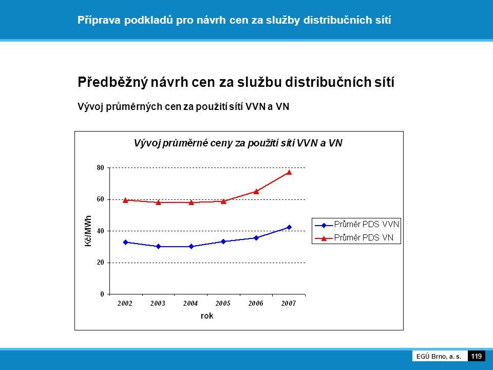 Příprava podkladů pro návrh cen za služby distribučních sítí Předběžný návrh cen za službu distribučních sítí Vývoj průměrných cen za použití sítí VVN