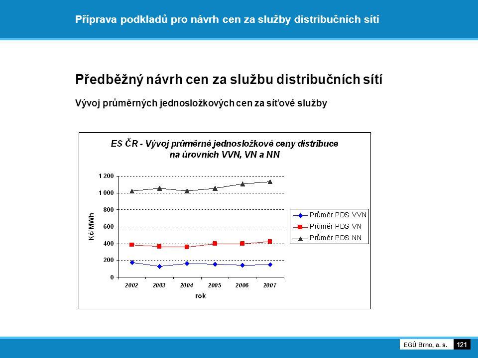 Příprava podkladů pro návrh cen za služby distribučních sítí Předběžný návrh cen za službu distribučních sítí Vývoj průměrných jednosložkových cen za