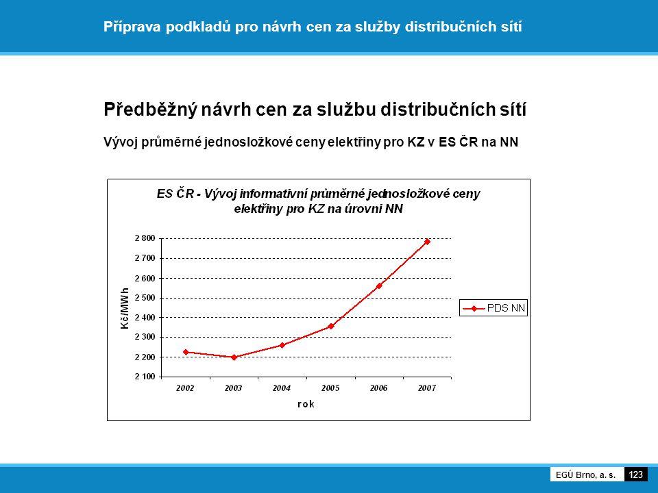 Příprava podkladů pro návrh cen za služby distribučních sítí Předběžný návrh cen za službu distribučních sítí Vývoj průměrné jednosložkové ceny elektř