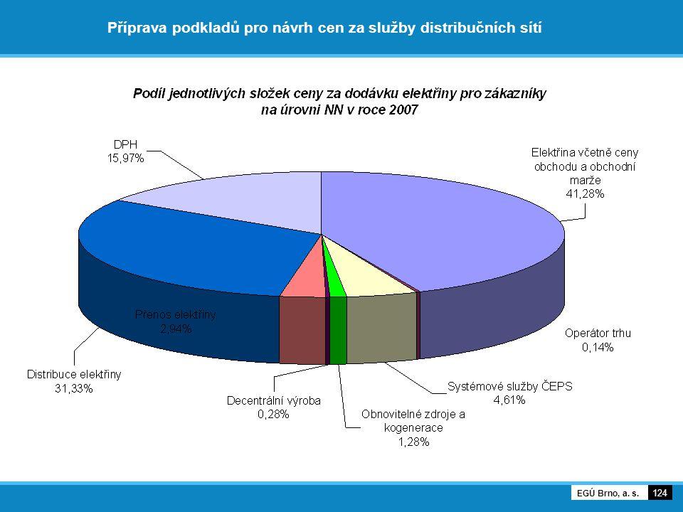 Příprava podkladů pro návrh cen za služby distribučních sítí 124 EGÚ Brno, a. s.
