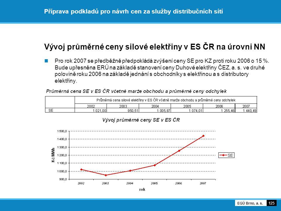 Příprava podkladů pro návrh cen za služby distribučních sítí Vývoj průměrné ceny silové elektřiny v ES ČR na úrovni NN Pro rok 2007 se předběžně předp