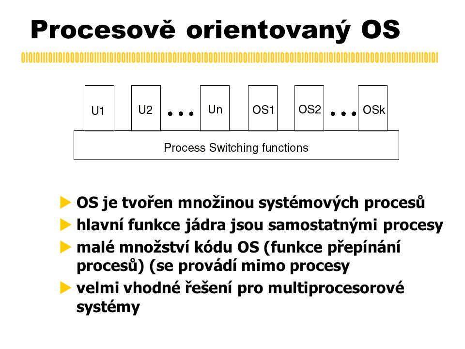Procesově orientovaný OS  OS je tvořen množinou systémových procesů  hlavní funkce jádra jsou samostatnými procesy  malé množství kódu OS (funkce p