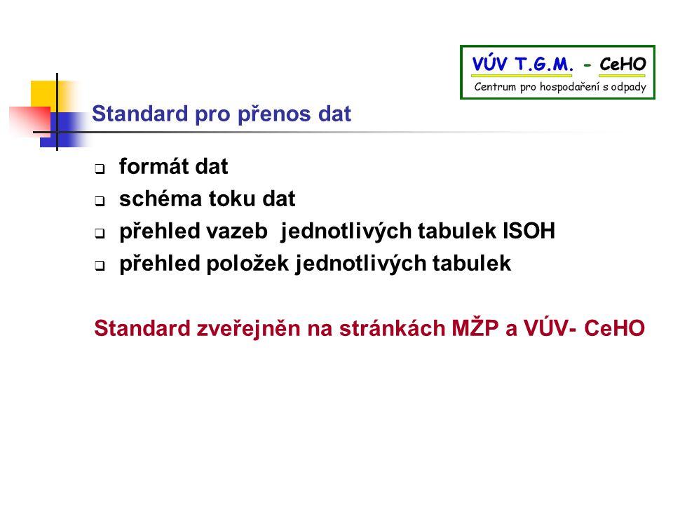Standard pro přenos dat  formát dat  schéma toku dat  přehled vazeb jednotlivých tabulek ISOH  přehled položek jednotlivých tabulek Standard zveře