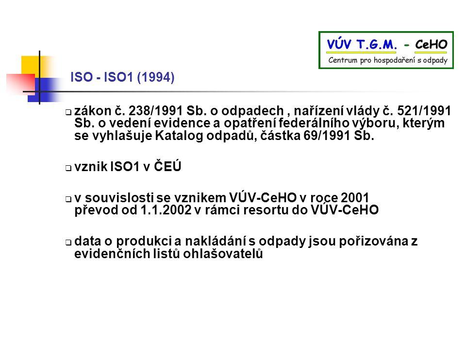 ISO - ISO1 (1994)  zákon č. 238/1991 Sb. o odpadech, nařízení vlády č. 521/1991 Sb. o vedení evidence a opatření federálního výboru, kterým se vyhlaš