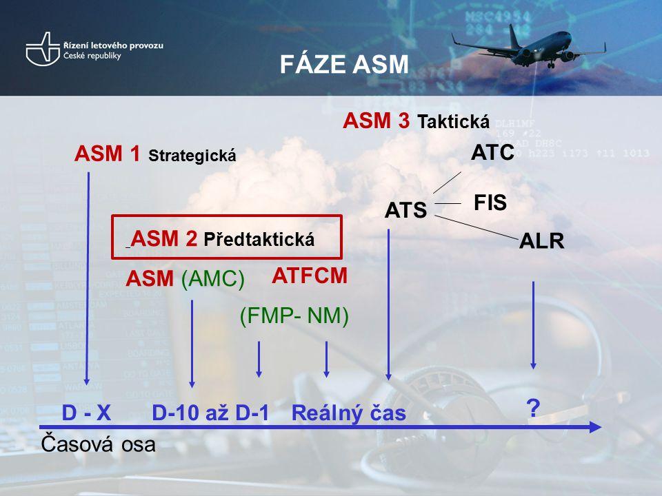 FÁZE ASM D-10 až D-1Reálný čas Časová osa ASM 2 Předtaktická ASM (AMC) ATFCM (FMP- NM) ATS ATC FIS ALR D - X ASM 1 Strategická ? ASM 3 Taktická