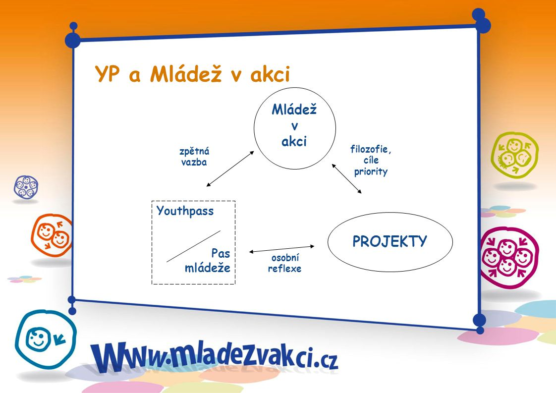 YP a Mládež v akci zpětná vazba osobní reflexe filozofie, cíle priority Mládež v akci PROJEKTY Youthpass Pas mládeže
