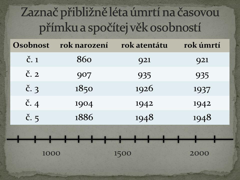 1000 1500 2000 Osobnostrok narozenírok atentáturok úmrtí č.