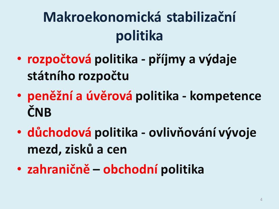 Makroekonomická stabilizační politika rozpočtová politika - příjmy a výdaje státního rozpočtu peněžní a úvěrová politika - kompetence ČNB důchodová po