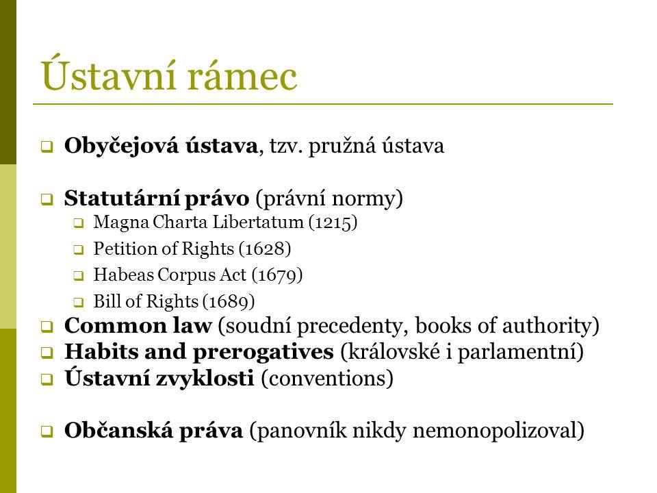 Ústavní rámec  Obyčejová ústava, tzv. pružná ústava  Statutární právo (právní normy)  Magna Charta Libertatum (1215)  Petition of Rights (1628) 