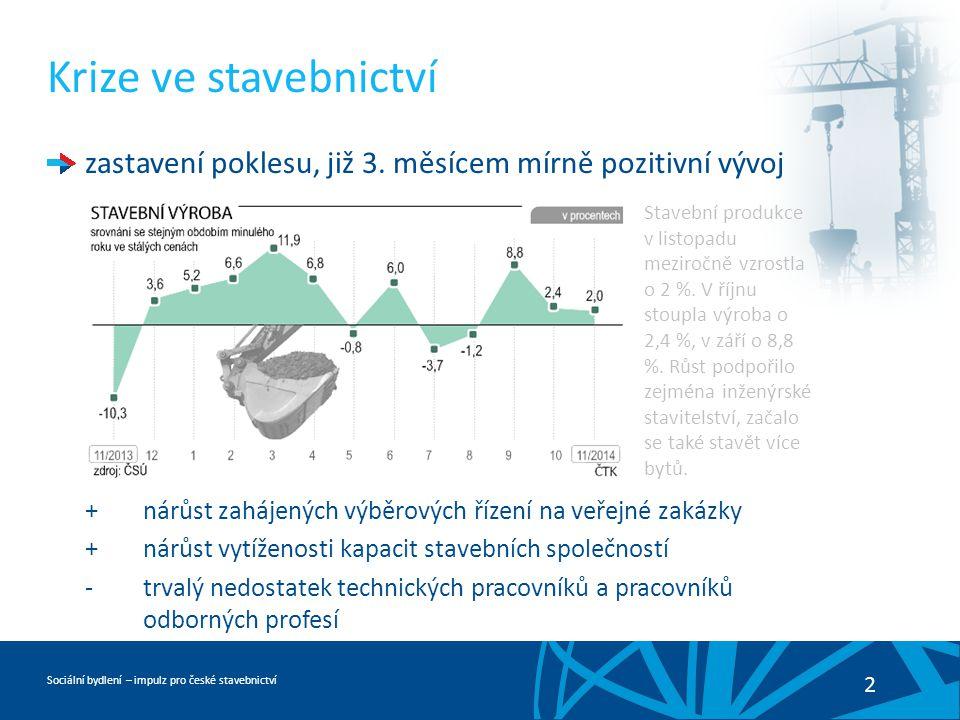 Sociální bydlení – impulz pro české stavebnictví 2 Krize ve stavebnictví zastavení poklesu, již 3.