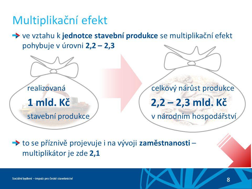 Sociální bydlení – impulz pro české stavebnictví 8 Multiplikační efekt ve vztahu k jednotce stavební produkce se multiplikační efekt pohybuje v úrovni 2,2 – 2,3 realizovaná celkový nárůst produkce 1 mld.