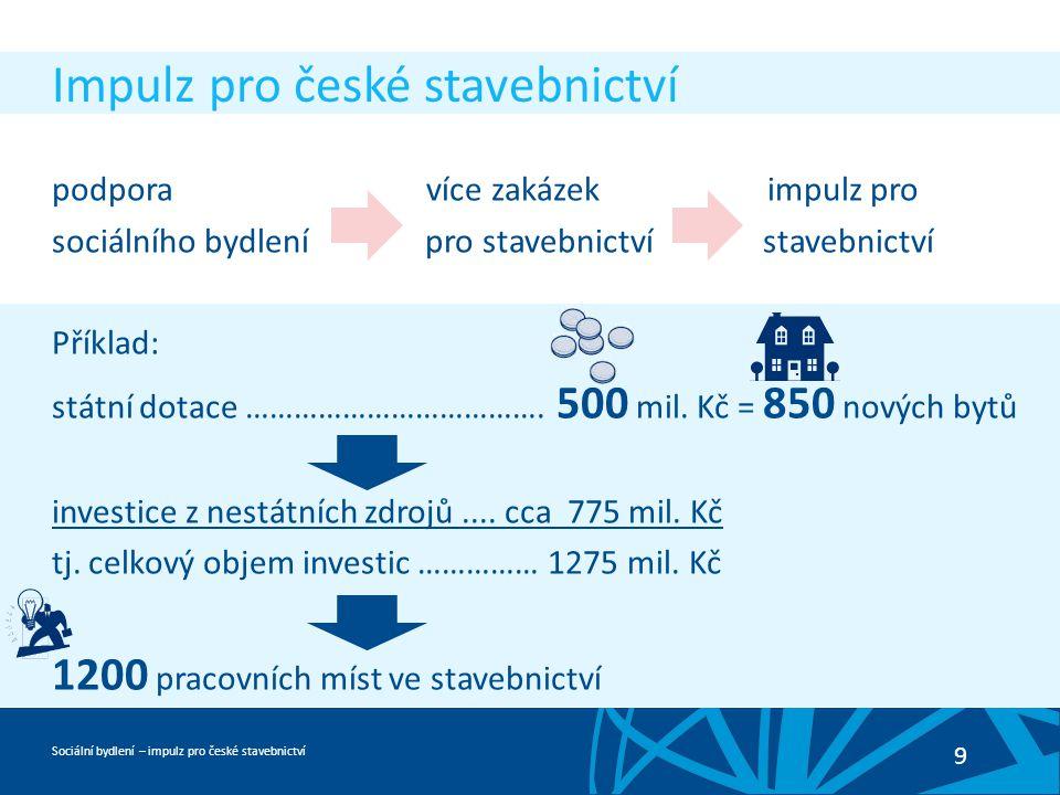 Sociální bydlení – impulz pro české stavebnictví 9 Impulz pro české stavebnictví podpora více zakázek impulz pro sociálního bydlení pro stavebnictví stavebnictví Příklad: státní dotace ……………………………….