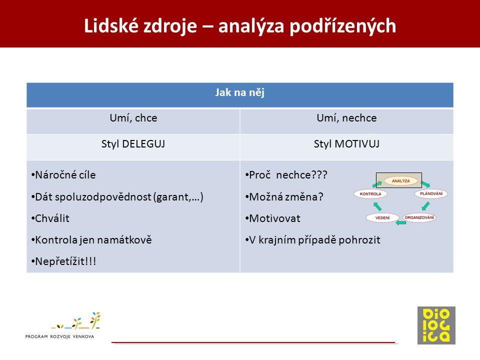 Osobní efektivita – cesta k řízení času Stanovování cílů: S pecifický M ěřitelný A kceptovaný R eálný T ermínovaný SMART V A Z Zadávání úkolů podřízeným: