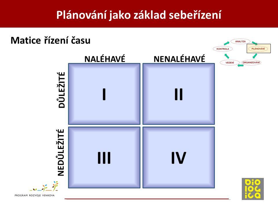 Plánování jako základ sebeřízení I IIIIV II NEDŮLEŽITÉ DŮLEŽITÉ NALÉHAVÉNENALÉHAVÉ Matice řízení času