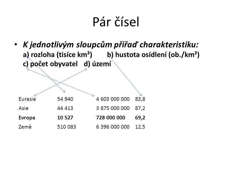 Pár čísel Eurasie54 9404 603 000 00083,8 Asie44 4133 875 000 00087,2 Evropa10 527728 000 00069,2 Země510 0836 396 000 00012,5 K jednotlivým sloupcům přiřaď charakteristiku: a) rozloha (tisíce km²) b) hustota osídlení (ob./km²) c) počet obyvatel d) území