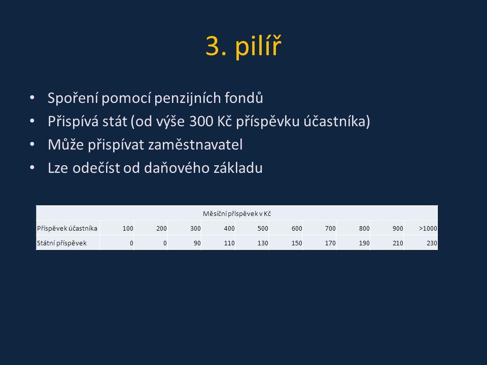 3. pilíř Spoření pomocí penzijních fondů Přispívá stát (od výše 300 Kč příspěvku účastníka) Může přispívat zaměstnavatel Lze odečíst od daňového zákla