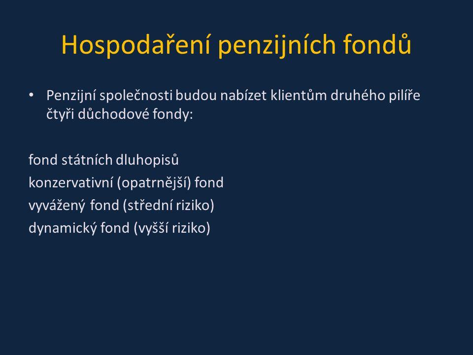 Hospodaření penzijních fondů Penzijní společnosti budou nabízet klientům druhého pilíře čtyři důchodové fondy: fond státních dluhopisů konzervativní (opatrnější) fond vyvážený fond (střední riziko) dynamický fond (vyšší riziko)