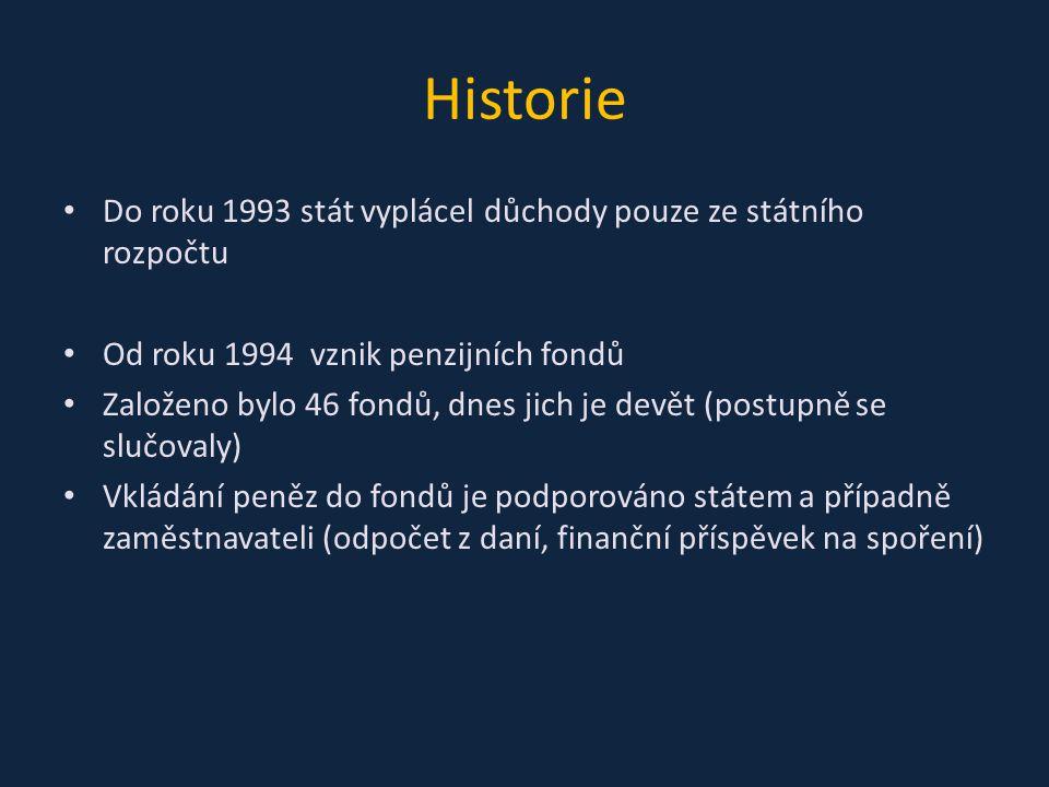Historie Do roku 1993 stát vyplácel důchody pouze ze státního rozpočtu Od roku 1994 vznik penzijních fondů Založeno bylo 46 fondů, dnes jich je devět (postupně se slučovaly) Vkládání peněz do fondů je podporováno státem a případně zaměstnavateli (odpočet z daní, finanční příspěvek na spoření)