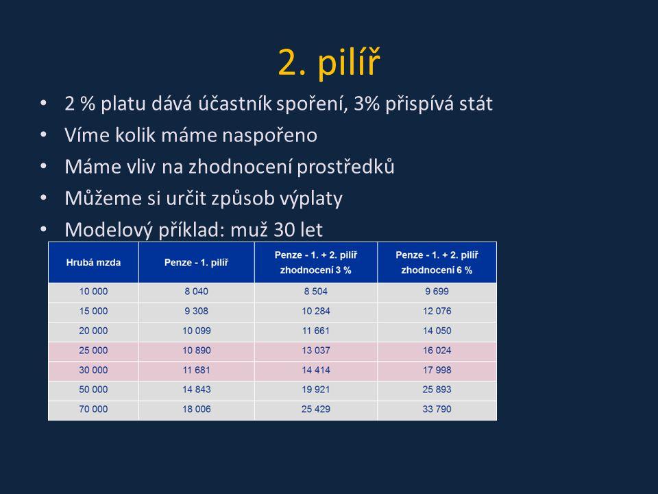 2. pilíř 2 % platu dává účastník spoření, 3% přispívá stát Víme kolik máme naspořeno Máme vliv na zhodnocení prostředků Můžeme si určit způsob výplaty