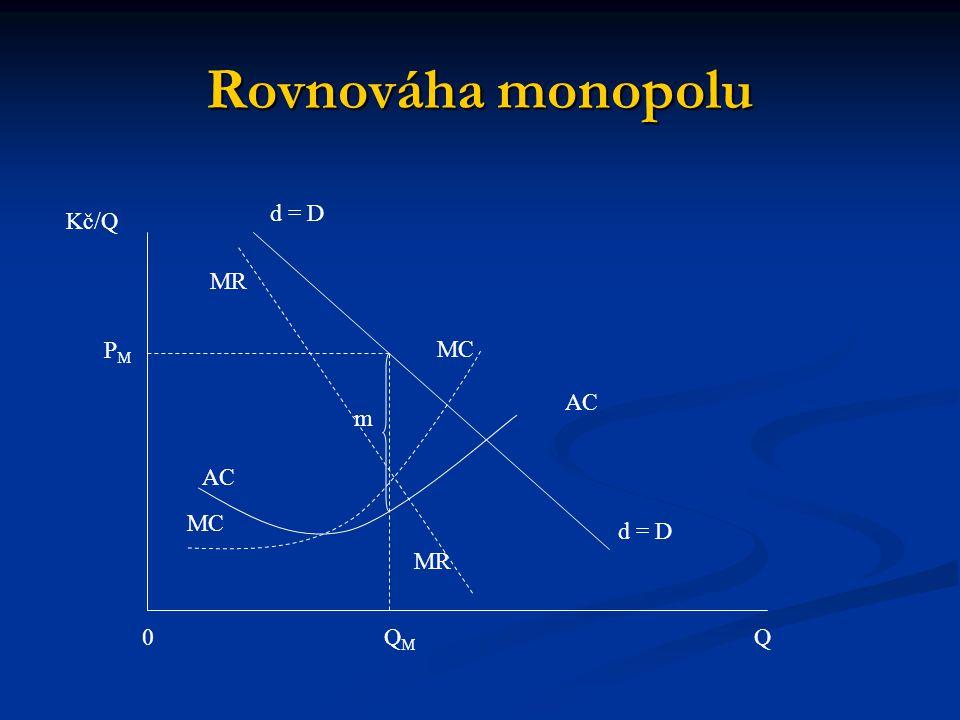 Rovnováha monopolu d = D Kč/Q Q0QMQM MC MR AC m PMPM