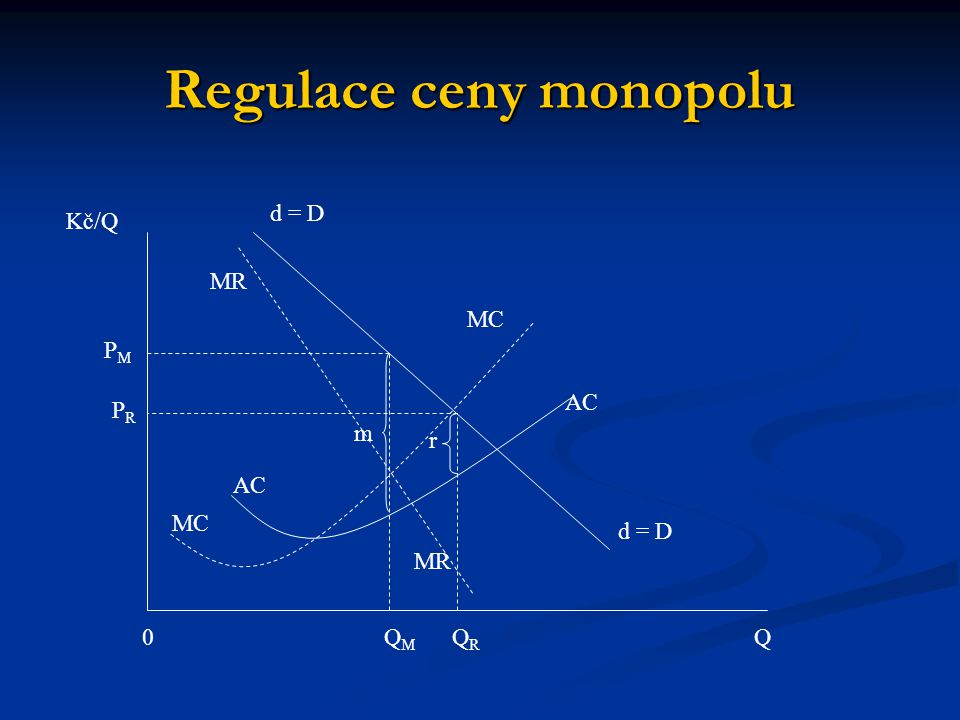 Regulace ceny monopolu d = D Kč/Q Q0QMQM QRQR MC MR AC r m PMPM PRPR
