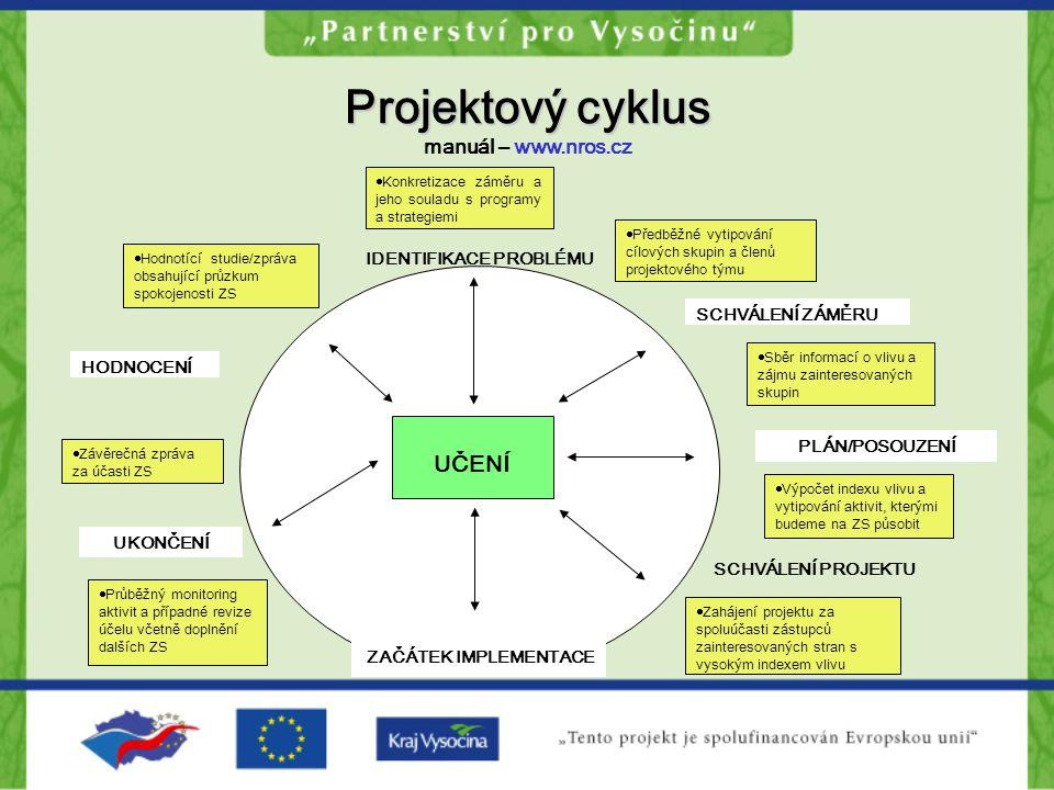 Projektový cyklus Projektový cyklus manuál – www.nros.cz SCHVÁLENÍ ZÁMĚRU PLÁN/POSOUZENÍ SCHVÁLENÍ PROJEKTU ZAČÁTEK IMPLEMENTACE UKONČENÍ HODNOCENÍ  Hodnotící studie/zpráva obsahující průzkum spokojenosti ZS  Předběžné vytipování cílových skupin a členů projektového týmu  Zahájení projektu za spoluúčasti zástupců zainteresovaných stran s vysokým indexem vlivu  Průběžný monitoring aktivit a případné revize účelu včetně doplnění dalších ZS  Závěrečná zpráva za účasti ZS UČENÍ  Sběr informací o vlivu a zájmu zainteresovaných skupin  Výpočet indexu vlivu a vytipování aktivit, kterými budeme na ZS působit  Konkretizace záměru a jeho souladu s programy a strategiemi IDENTIFIKACE PROBLÉMU