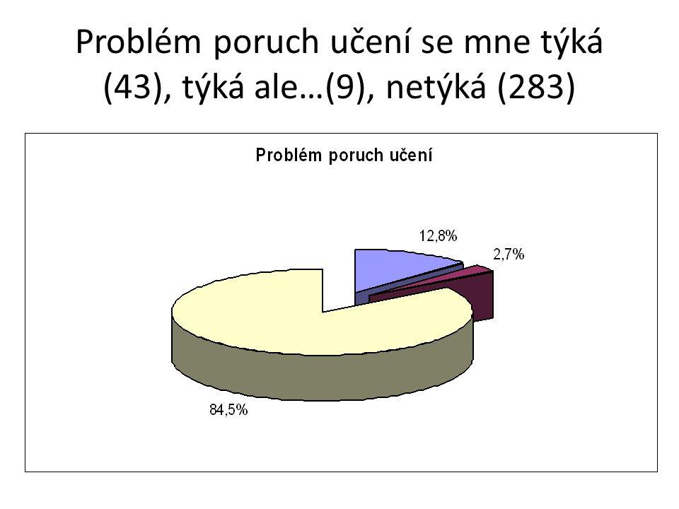 Problém poruch učení se mne týká (43), týká ale…(9), netýká (283)