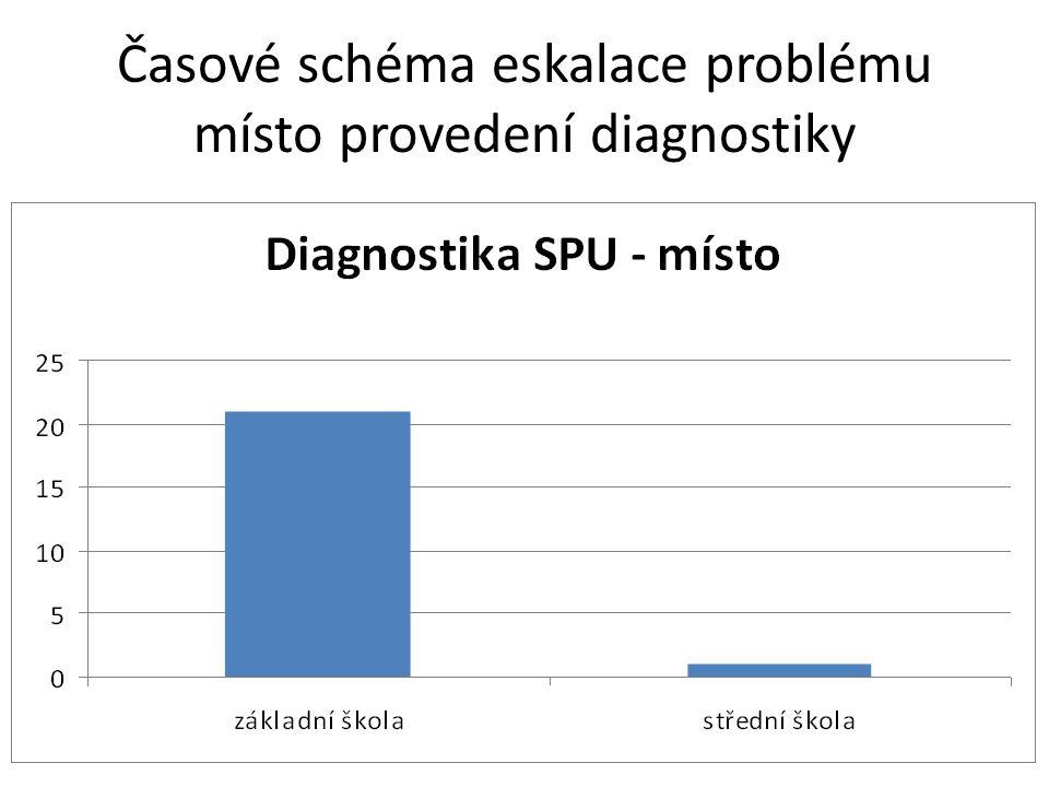 Časové schéma eskalace problému místo provedení diagnostiky