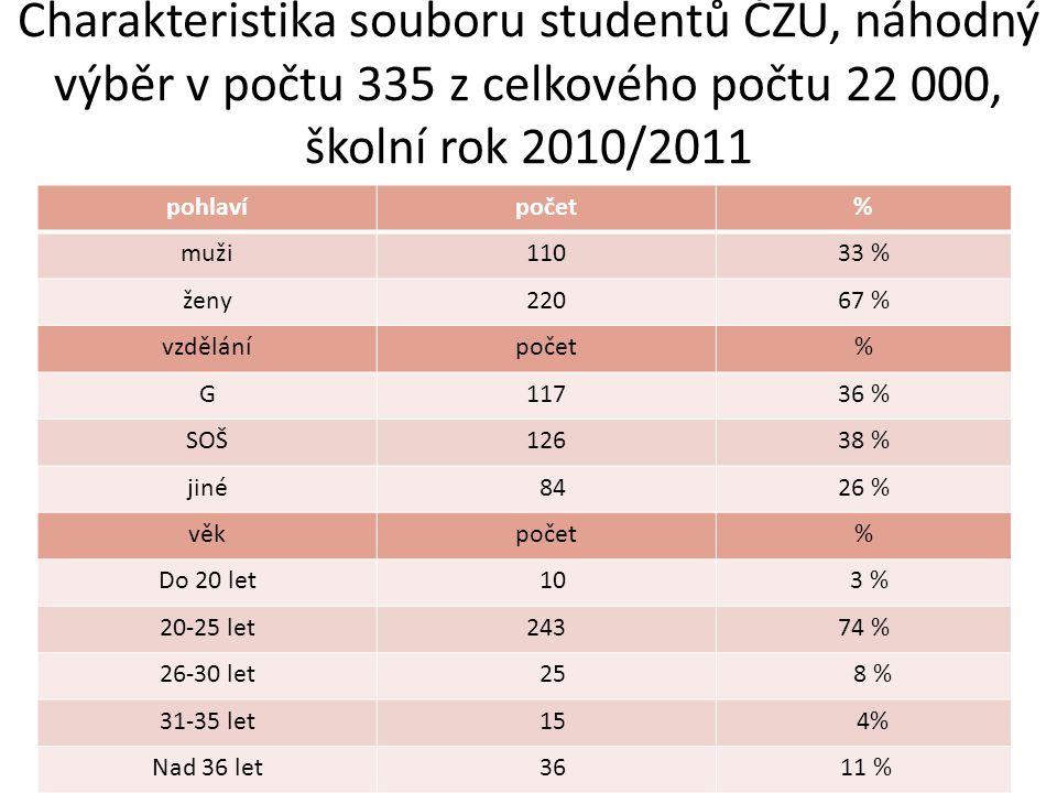 Charakteristika souboru studentů ČZU, náhodný výběr v počtu 335 z celkového počtu 22 000, školní rok 2010/2011 pohlavípočet% muži11033 % ženy22067 % vzdělánípočet% G11736 % SOŠ12638 % jiné 8426 % věkpočet% Do 20 let 10 3 % 20-25 let24374 % 26-30 let 25 8 % 31-35 let 15 4% Nad 36 let 36 11 %
