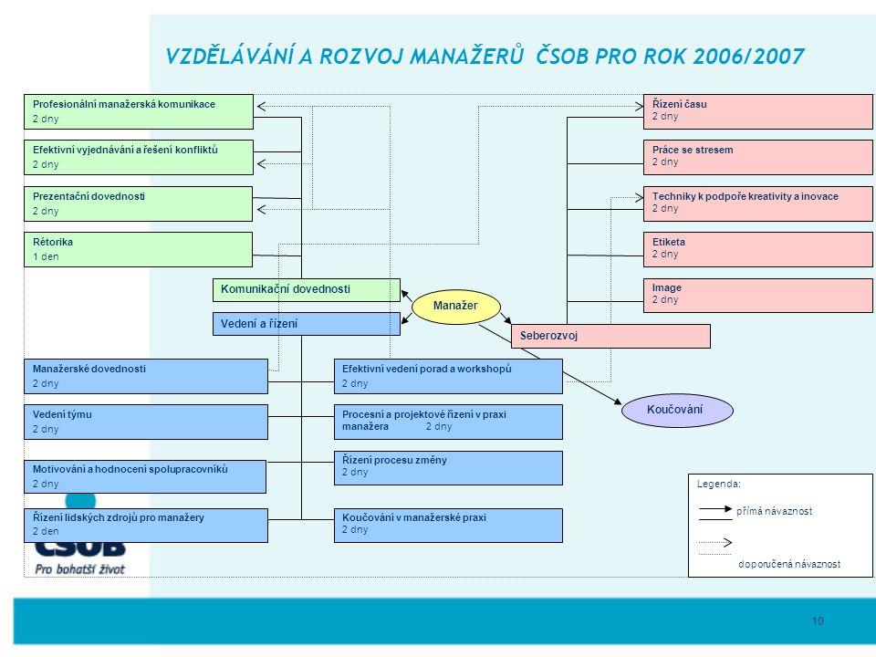 10 VZDĚLÁVÁNÍ A ROZVOJ MANAŽERŮ ČSOB PRO ROK 2006/2007 Manažer Vedení a řízení Komunikační dovednosti Profesionální manažerská komunikace 2 dny Práce